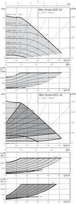 Насос циркуляционный Wilo Stratos 65/1-16 (2150591) цены