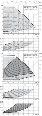 Насос циркуляционный Wilo Stratos 100/1-12 PN6 (2150594) цена
