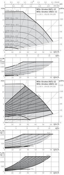 Насос циркуляционный Wilo Stratos 100/1-12 PN6 (2150594)