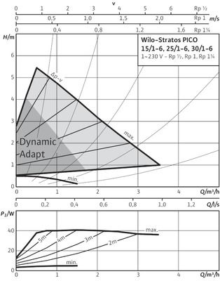 Насос циркуляционный Wilo STRATOS-PICO 30/1-6 (4132465) цена