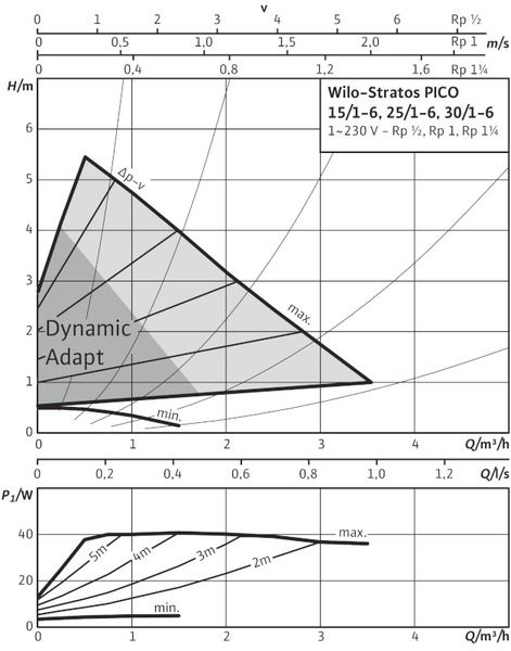 Насос циркуляционный Wilo STRATOS-PICO 30/1-6 (4132465)
