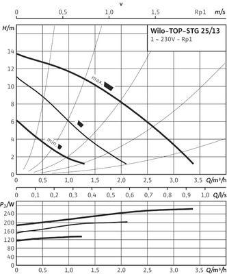Насос циркуляционный Wilo TOP-STG 25/13 EM (2131673) цена