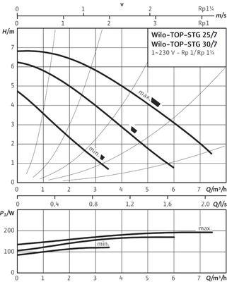 Насос циркуляционный Wilo TOP-STG 30/7 EM (2131675) цены