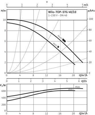 Насос циркуляционный Wilo TOP-STG 40/10 EM (2131749) цена
