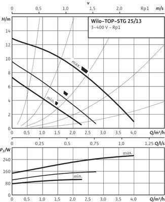Насос циркуляционный Wilo TOP-STG 25/13 DM (2131756) цены