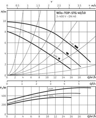 Насос циркуляционный Wilo TOP-STG 40/10 DM (2131677) цена