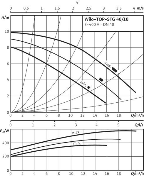 Насос циркуляционный Wilo TOP-STG 40/10 DM (2131677)
