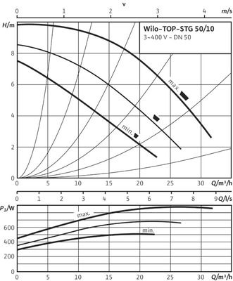 Насос циркуляционный Wilo TOP-STG 50/10 DM (2131680) цены