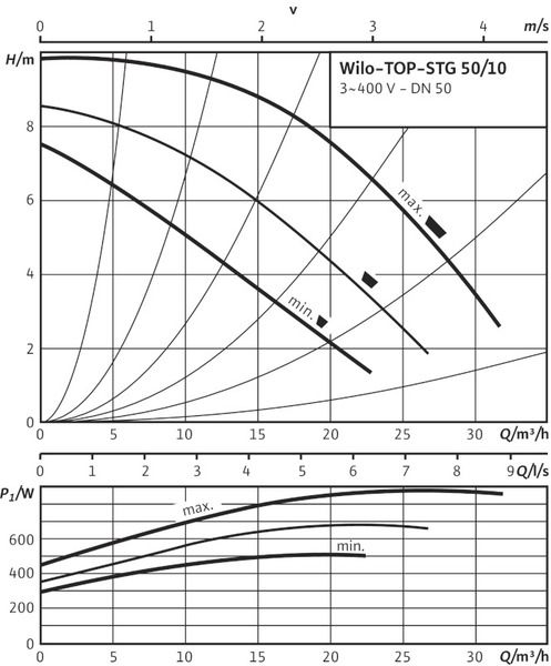 Насос циркуляционный Wilo TOP-STG 50/10 DM (2131680)