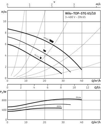 Насос циркуляционный Wilo TOP-STG 65/10 DM (2131682) цены