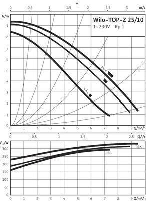 Насос циркуляционный Wilo TOP-Z 25/10 EM PN10 (2061964) цены