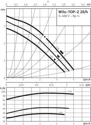 Насос циркуляционный Wilo TOP-Z 20/4 DM PN10 (2045520) цена