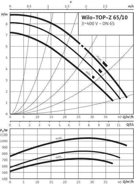 Насос циркуляционный Wilo TOP-Z 65/10 DM PN10 (2046640)