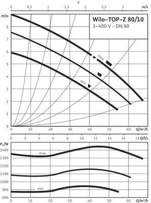 Насос циркуляционный Wilo TOP-Z 80/10 DM PN6 (2046635) цены