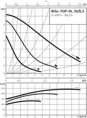 Насос циркуляционный Wilo TOP-RL 30/6,5 (2045635) цены
