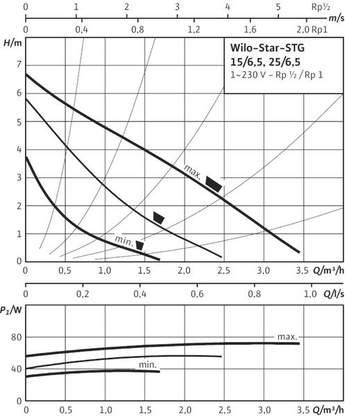 Насос циркуляционный Wilo Star-STG 25/6,5 (4050267)