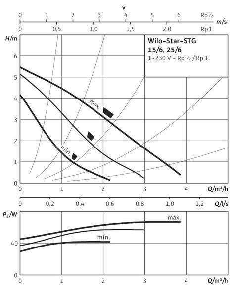Насос циркуляционный Wilo Star-STG 15/6 (4056946)