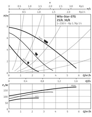 Насос циркуляционный Wilo Star-STG 30/8 (4108818) цены