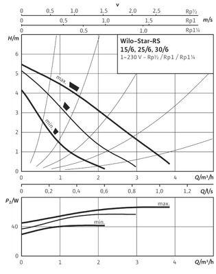Насос циркуляционный Wilo Star-RS 25/6 (для сервиса) (4119787) цена