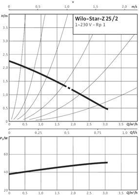 Насос циркуляционный Wilo Star-Z 25/2 EM ( 4029062) цена