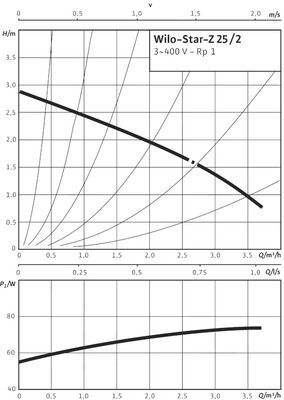 Насос циркуляционный Wilo Star-Z 25/2 DM (4037124) цена