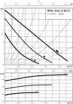 Насос циркуляционный Wilo Star-Z 20/5 EM (4081198) цены