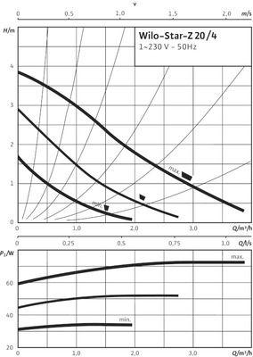 Насос циркуляционный Wilo Star-Z 20/4 EM (4081193) цены