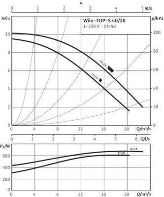 Насос циркуляционный Wilo TOP-S 40/10 EM PN10 (2080044) цены