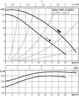 Насос циркуляционный Wilo TOP-S 40/15 EM PN10 (2080046) цены
