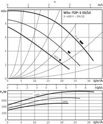 Насос циркуляционный Wilo TOP-S 50/10 DM PN10 (2080053) цена