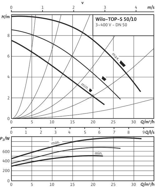 Насос циркуляционный Wilo TOP-S 50/10 DM PN10 (2080053)