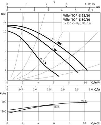 Насос циркуляционный Wilo TOP-S 30/4 DM PN10 (2044012) цены