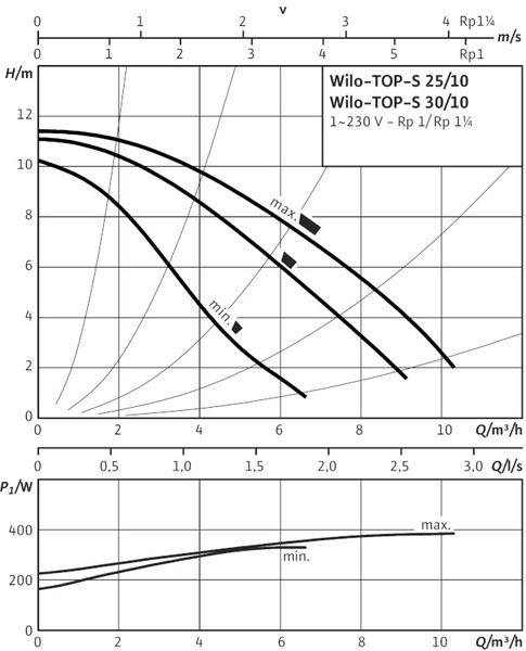 Насос циркуляционный Wilo TOP-S 30/4 DM PN10 (2044012)