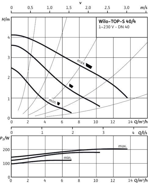 Насос циркуляционный Wilo TOP-S 40/7 EM PN10 (2080042)