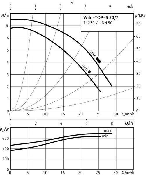 Насос циркуляционный Wilo TOP-S 50/7 EM PN10 (2080050)