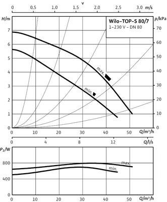 Насос циркуляционный Wilo TOP-S 80/7 EM PN6 (2080062) цена