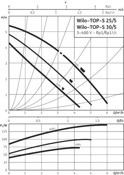 Насос циркуляционный Wilo TOP-S 30/7 DM PN10 (2048323)