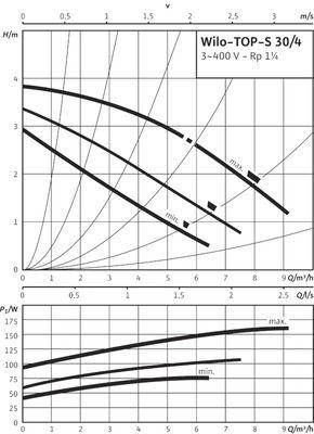 Насос циркуляционный Wilo TOP-S 30/5 DM PN10 (2044014) цены