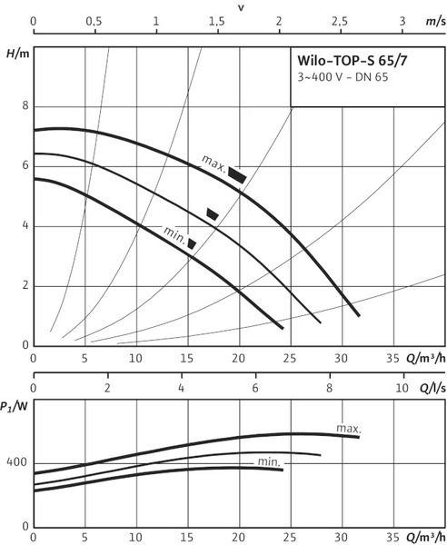 Насос циркуляционный Wilo TOP-S 65/7 DM PN10 (2080057)