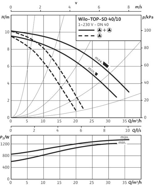Насос циркуляционный Wilo TOP-SD 40/10 EM (2080077)