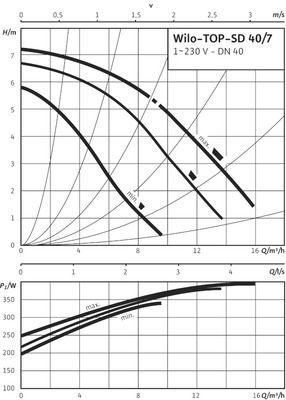 Насос циркуляционный Wilo TOP-SD 40/7 EM (2080075) цены