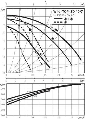 Насос циркуляционный Wilo TOP-SD 40/7 EM (2080075) цена