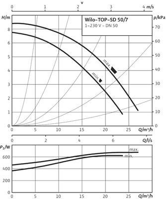 Насос циркуляционный Wilo TOP-SD 50/7 EM (2080081) цена