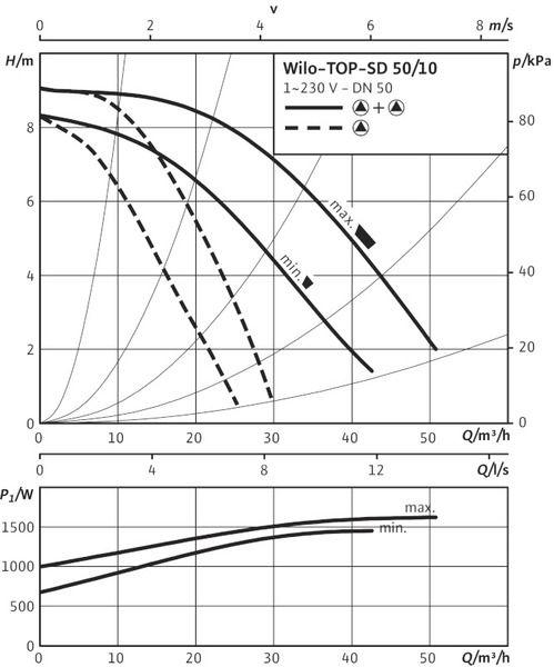 Насос циркуляционный Wilo TOP-SD 50/10 EM (2080083)