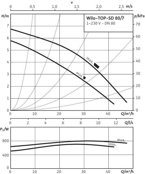 Насос циркуляционный Wilo TOP-SD 80/7 EM (2080091)