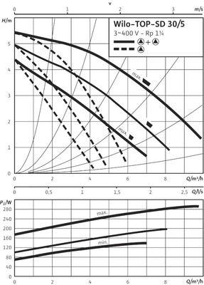 Насос циркуляционный Wilo TOP-SD 30/5 DM (2044016) цена