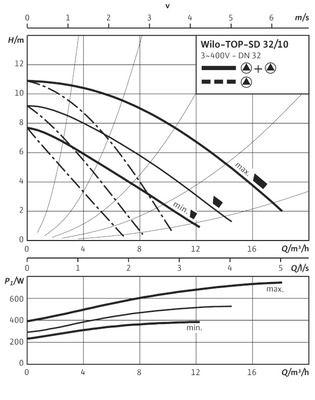Насос циркуляционный Wilo TOP-SD 32/10 DM (2080074) цена