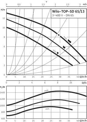 Насос циркуляционный Wilo TOP-SD 65/13 DM (2080089) цена