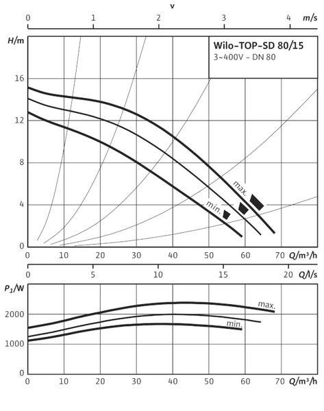 Насос циркуляционный Wilo TOP-SD 80/15 DM PN10 (2080095)