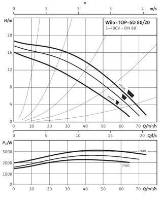 Насос циркуляционный Wilo TOP-SD 80/20 DM PN10 (2080097) цены